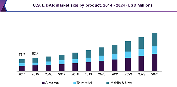 LiDAR Market Size, Share, & Forecast | Industry Analysis