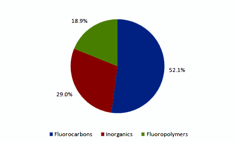 Global Fluorochemical Market Volume, by Product, 2013