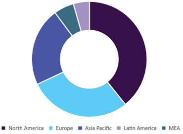 Defibrillator Market Size & Share - Industry Growth