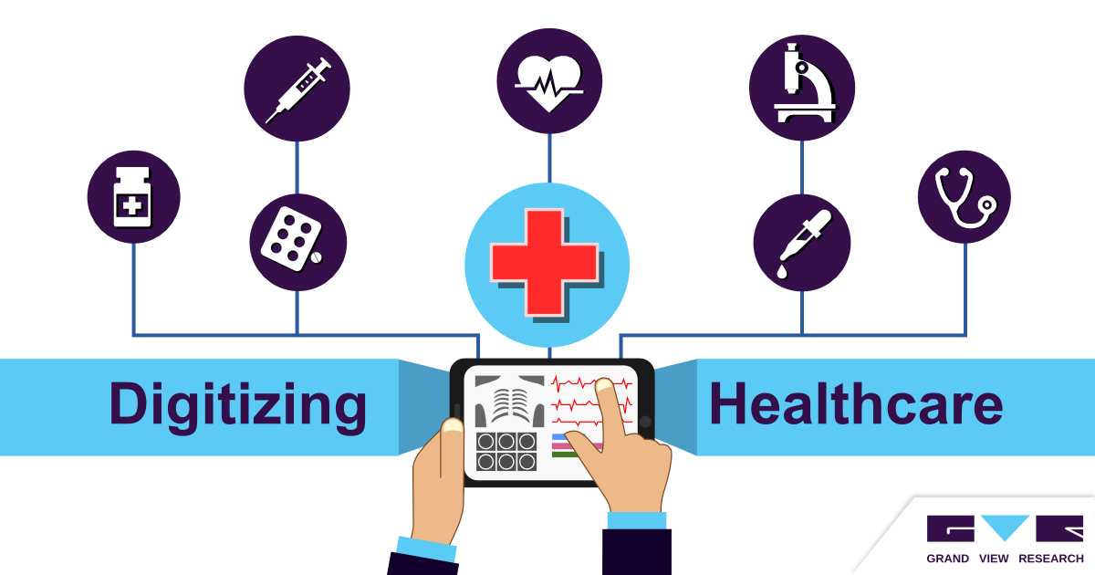 Digital Healthcare Market