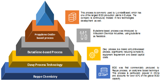 industry analysis of bdo 7 global 2013-2018e bdo-ptmeg-spandex segment market analysis (by application) 71 global 2013-2018e bdo-ptmeg-spandex consumption by application 72 different application of bdo-ptmeg-spandex product interview price analysis.
