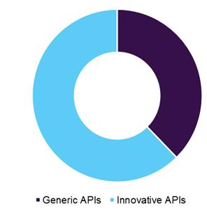 Active Pharmaceutical Ingredients Market Insight Size-API