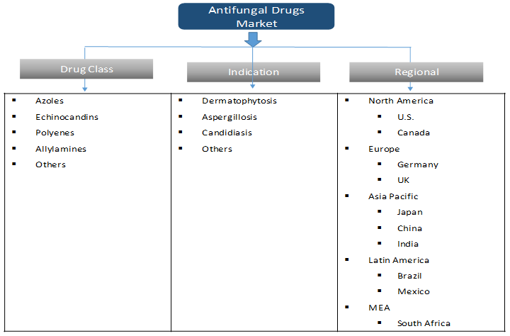 Antifungal Drugs Market