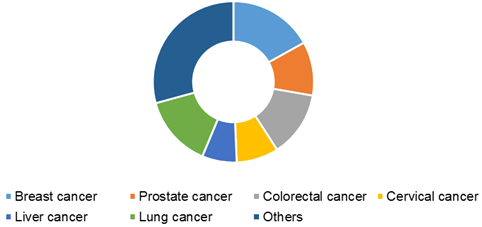 Cancer Biomarker Market