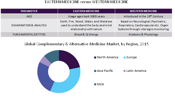 Complementary And Alternative Medicine & Therapies Market