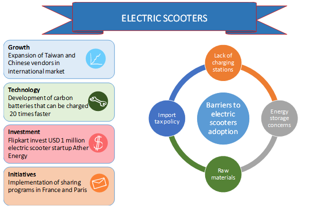 Electric Scooters Industry Trends & Opportunities