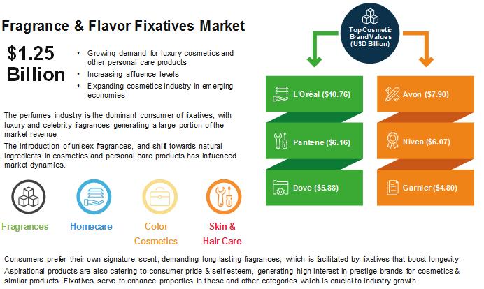 Fragrance Fixatives Market