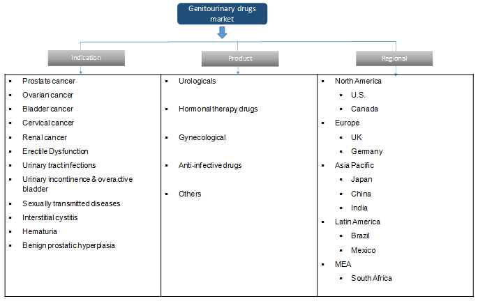 Genitourinary Drugs Market