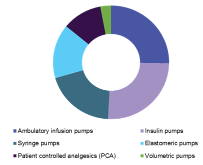 Global home infusion pump market
