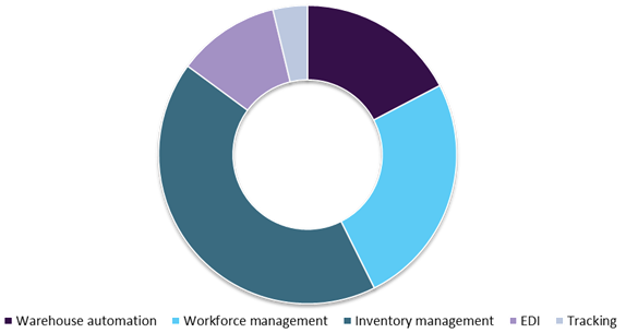Internet of Things (IoT) In Warehouse Management Market Size