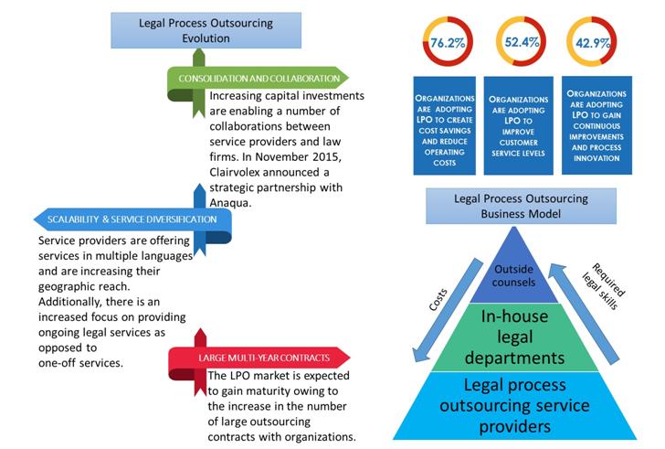 outsourcing dissertation methodology