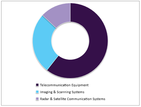 Millimeter Wave (MMW) Technology Market