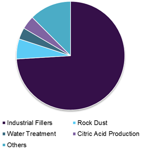 North America Calcium Carbonate Market