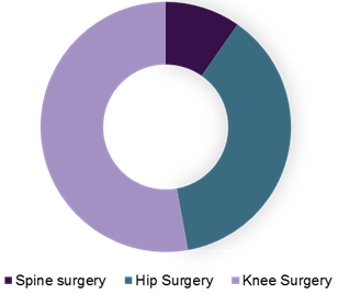 Orthopedic Navigation System Market