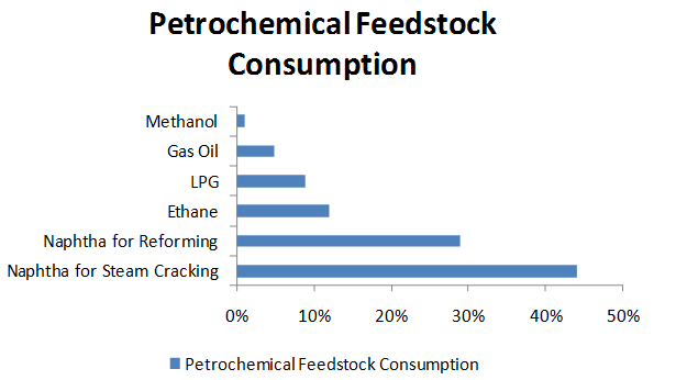 Petrochemical Feedstock Consumption Market