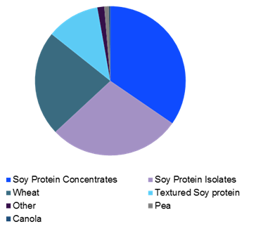 Global plant protein ingredients market