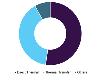Global thermal paper market