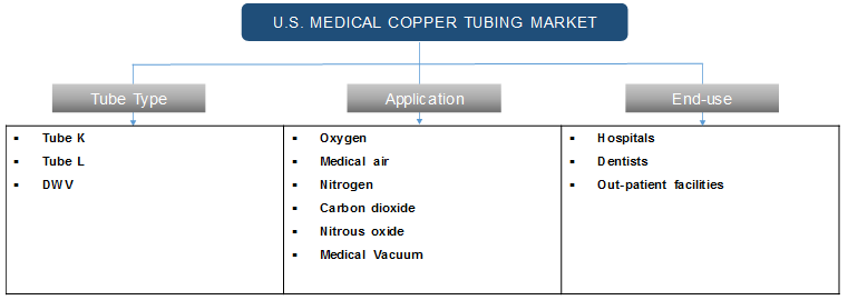 U.S. Medical Copper Tubing Market