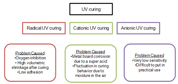 Ultraviolet (UV) Curable Resins Industry Trends & Opportunities