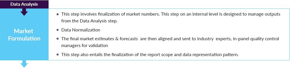 Market Formulation