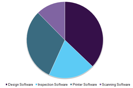 3D printing market by software, 2016 (%)