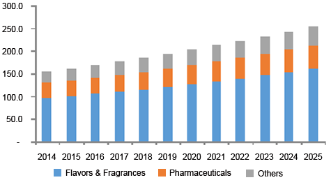 North America 9-decanoic acid methyl ester market