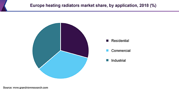 Europe Heating Radiators Market
