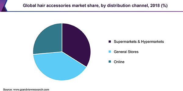 Global hair accessories market share, by distribution channel, 2018 (%)