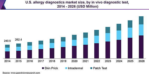 U.S. allergy diagnostics Market