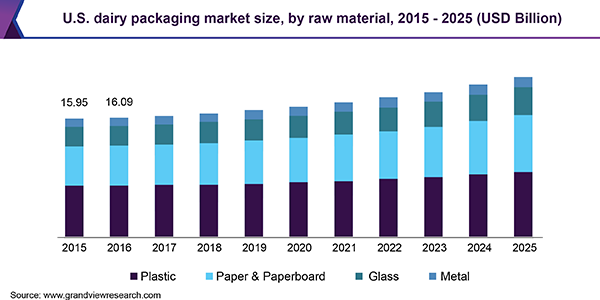 U.S. dairy packaging Market