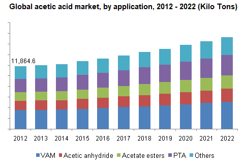 Global acetic acid market, by application, 2012 - 2022 (Kilo Tons)