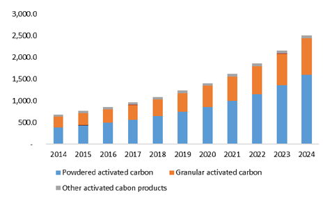 Activated Carbon Market Size Amp Share Industry Report 2024