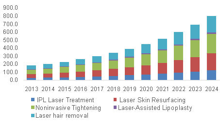 Aesthetic Lasers Market Size Share Industry Report 2024