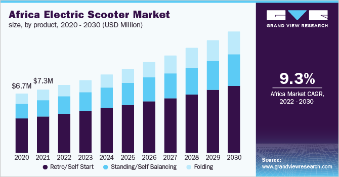 Africa electric scooter Market