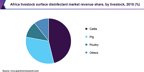 South Africa Livestock Surface Disinfectant Market Size, By Chemical, 2014 - 2025 (USD Million)