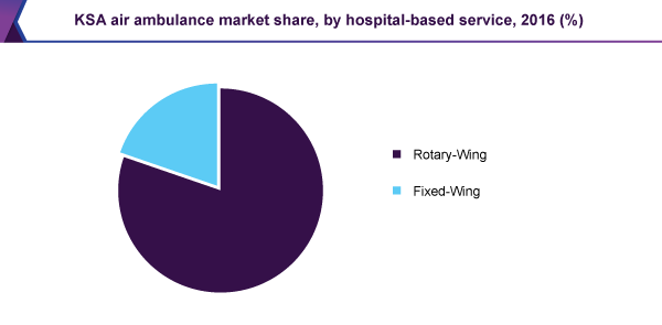 KSA air ambulance market share, by hospital-based service, 2016 (%)