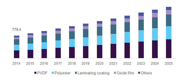 U.S. aluminum composite panels market, by product, 2014 - 2025 (USD million)