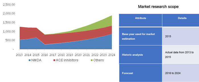 Alzheimer's Therapeutics Market Size | Industry Report, 2024