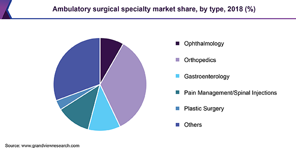Ambulatory surgical specialty market