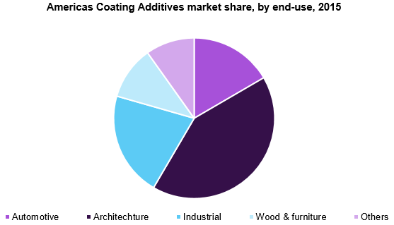 Americas Coating Additives market