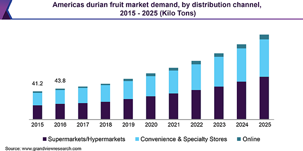 Americas durian fruit Market