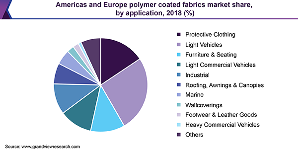 https://www.grandviewresearch.com/static/img/research/americas-europe-polymer-coated-fabrics-market.png
