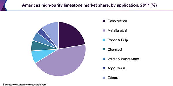 Americas high-purity limestone market