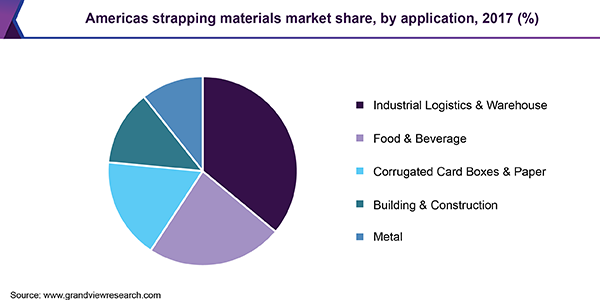 Americas strapping materials market share, by application, 2017 (%)