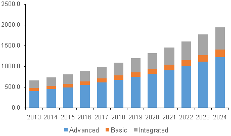 North America anesthesia monitoring devices market, by product, 2013 - 2024 (USD Million)
