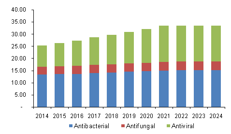 antibacterial drugs market by class Overview of antibacterial drugs  many antibiotics are chemically related and are thus grouped into classes although drugs within each class share.