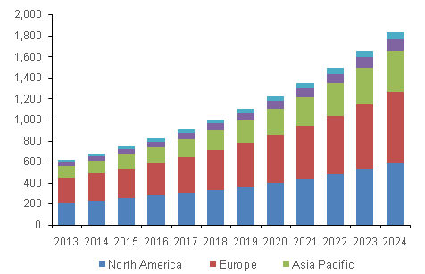 Anti-snoring devices and snoring surgery market, by region, 2013 - 2024 (USD Billion)