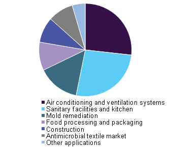 Antimicrobial coatings market by applications, 2015