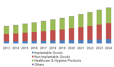 U.S. antimicrobial medical textiles market volume, by application, 2013 - 2024 (Tons)