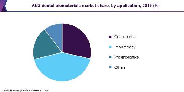 ANZ dental biomaterials market share, by application, 2019 (%)